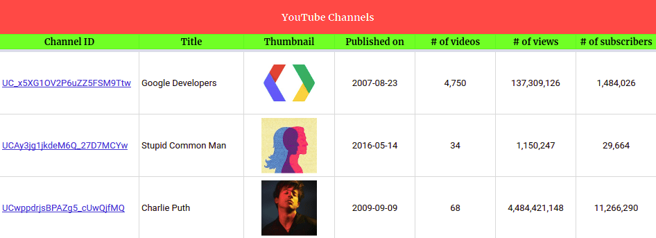youtube channels tracker sheet